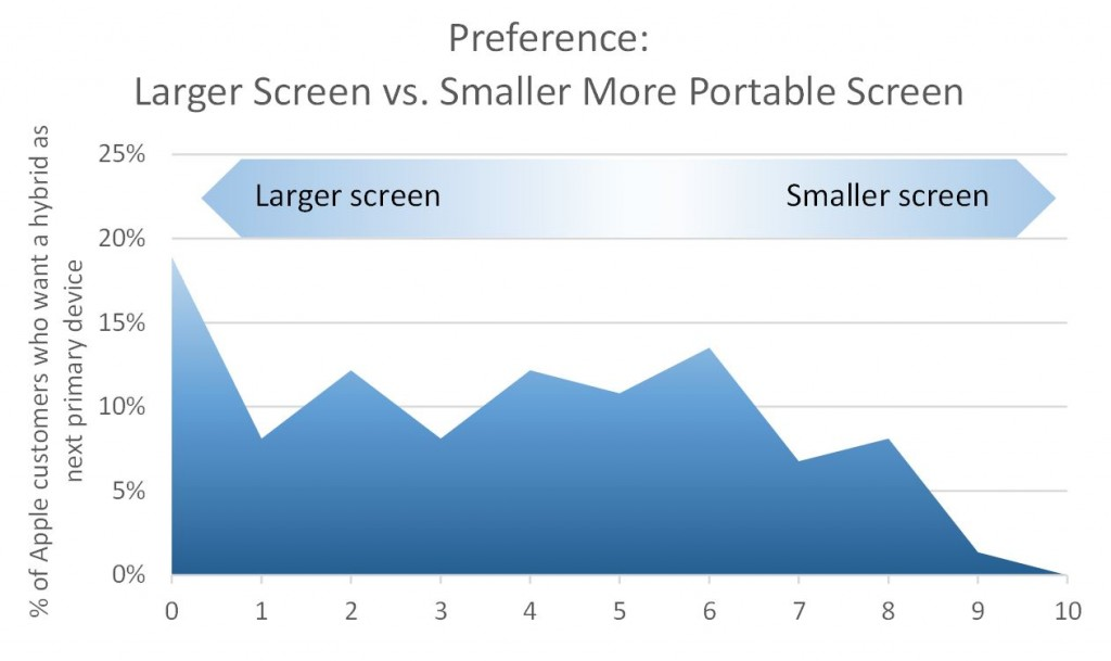 """30% prefer a """"smaller"""" and 59% prefer a """"larger"""" screen size."""