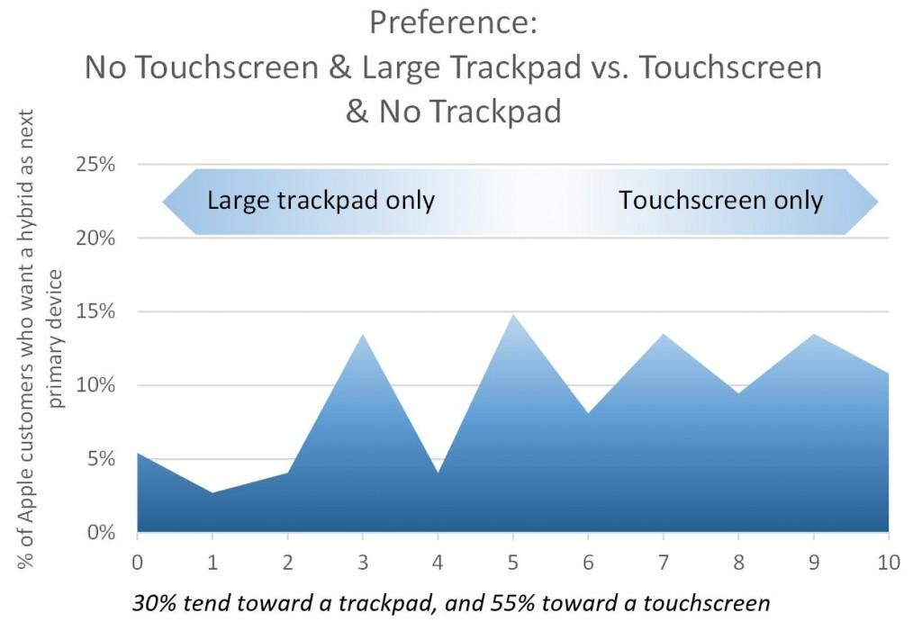 30% tend toward a trackpad, and 55% toward a touchscreen