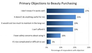 """Source: """"The Impact of Claims on Beauty Product Sales"""", HIT Laboratories, May 2016."""