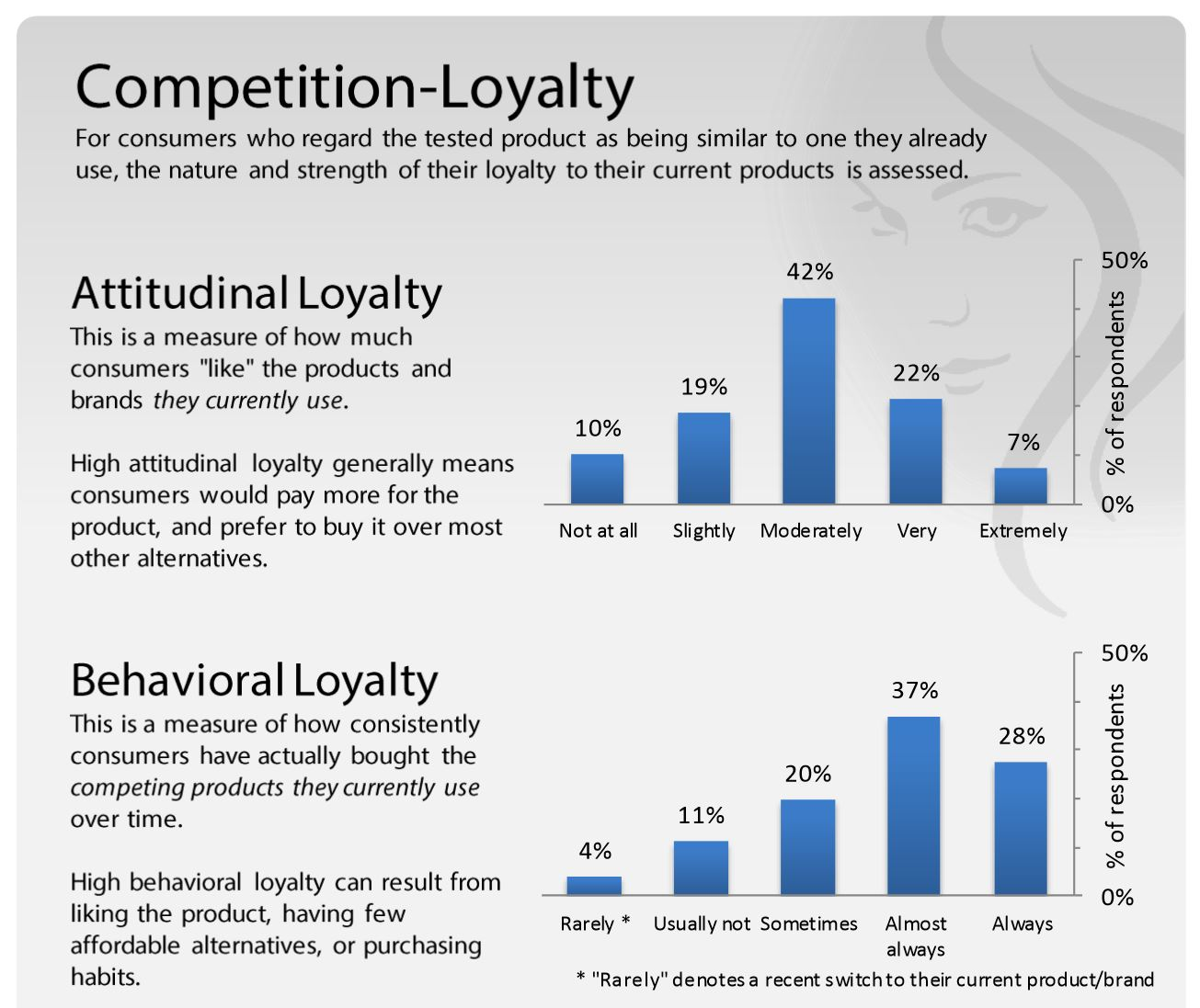 new_product_market_loyalty_research_behavioral_attitudinal_loyalty